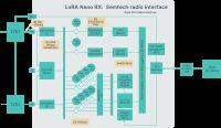 Podstawy tworzenia projektów dla sieci LoRaWAN