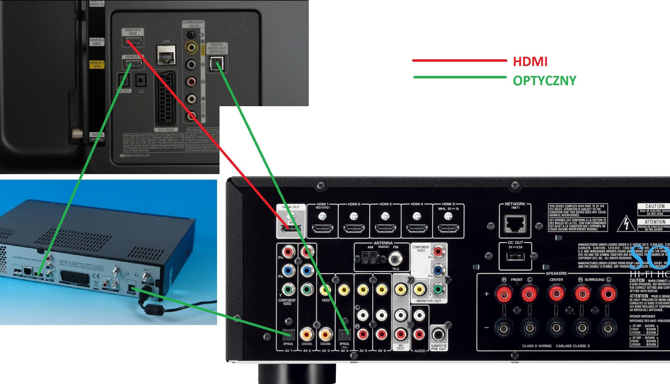 TV Samsung, Dekoder NC+,Yamaha - Jak prawidłowo połączyć