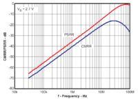 Adaptacja precyzyjnych wzmacniaczy różnicowych do pracy z wysoką częstotliwością