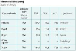 Samochody elektryczne a wydajność energetyczna sieci