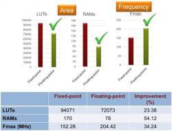 Algorytmy zmiennoprzecinkowe dla układów FPGA i ASIC