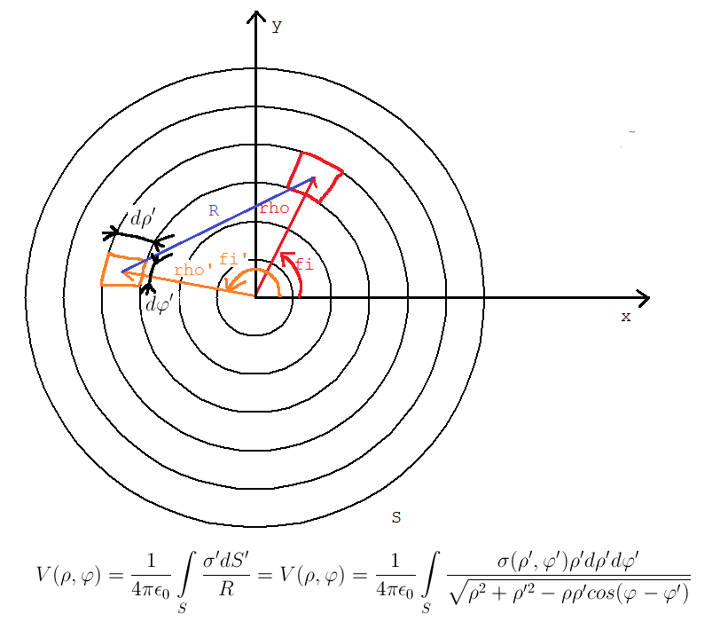 surface charge density of a charged disk