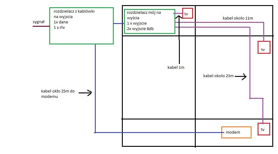 Instalacja kablowa w mieszkaniu - rozga��niki, internet, telewizja - kablowka