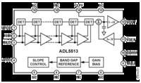 Szerokopasmowy wzmacniacz-demodulator logarytmujący do zastosowań w awionice