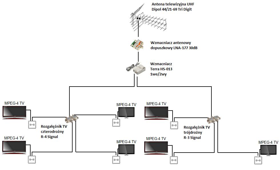 Instalacja antenowa w domu jednorodzinnym - 7 gniazdek - Namys��w