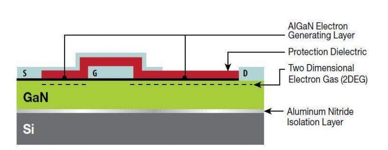 Tranzystory eGaN trafiają na pokład misji kosmicznych