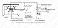 Eura Fenix - dodatkowe otwieranie elektrozamka