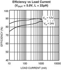 Impulsowe zamienniki dla stabilizatorów z rodziny 78xx