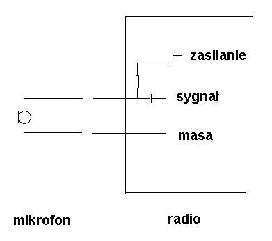 Zamiana wkładki dynamicznej na pojemnościową w CB radio