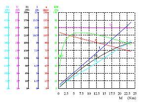 Silnik prądu stałego. Charakterystyka pracy. Moc P1 i P2. Co to jest P2?