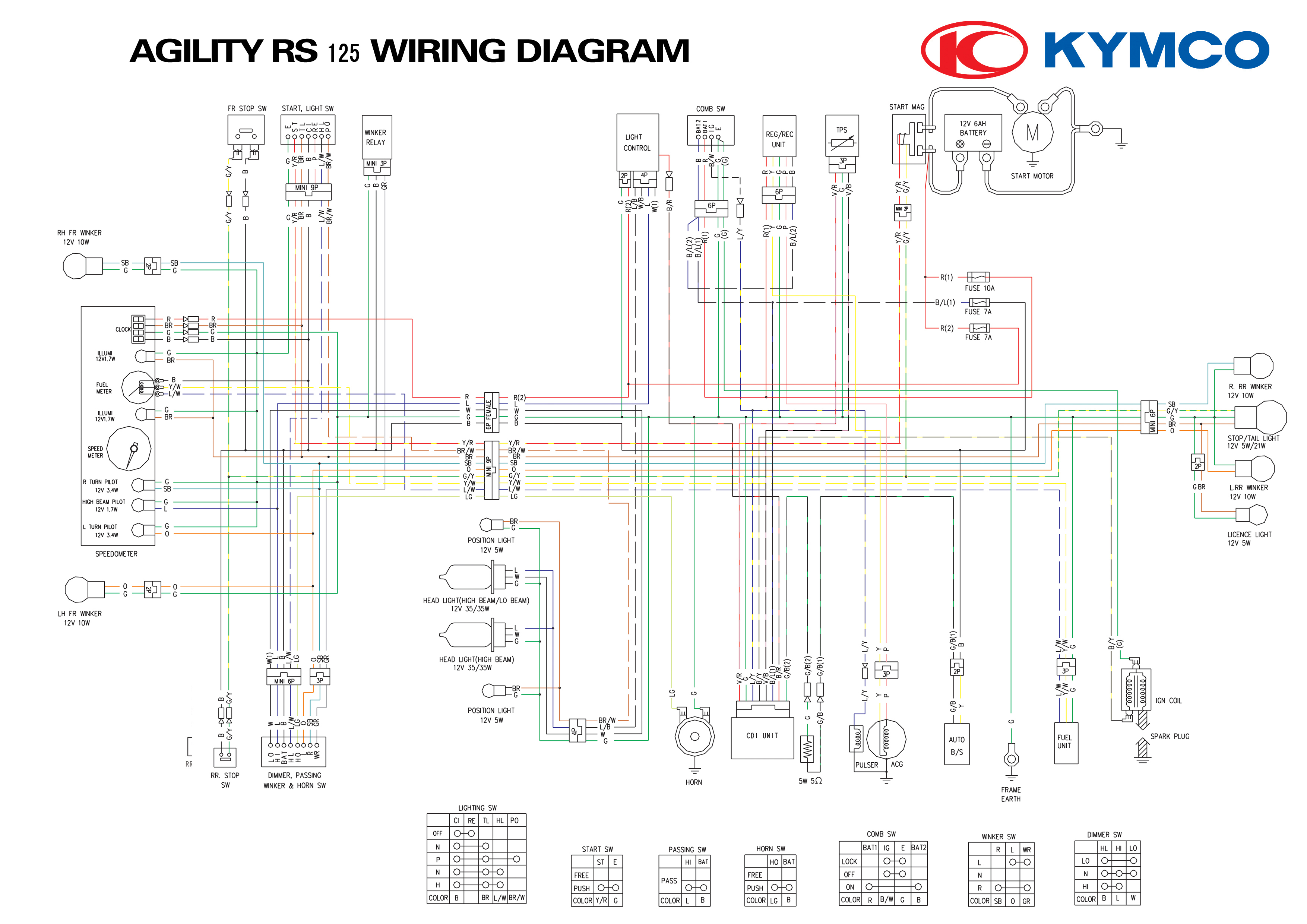Diagram besides Super X additionally Rezmsz Bco  P Wbv Youa Uqpefgsnbs Kjbs Npyilv R Vsw Wi Hwoxerante Busxknyq Y Hrkyyz Zvp Jpplhuctrfxezbleo W H P in addition D Kymco Super Service Manual B D A A D D Ba D Ff likewise . on kymco super 8 wiring diagram