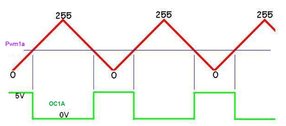 ATmega8 - Bascom sterowanie wentylatorem