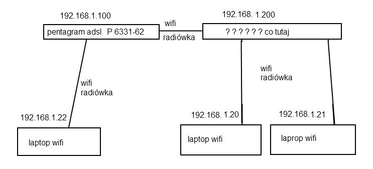 Konfiguracja sieci z dwoma routerami wi-fi