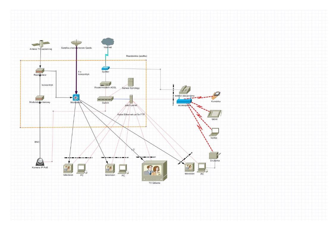 Instalacja teleinformatyczna w nowym domu