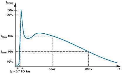 Ochrona sieci RS-485 przed szkodliwym dzia�aniem EMC - cz�� 1