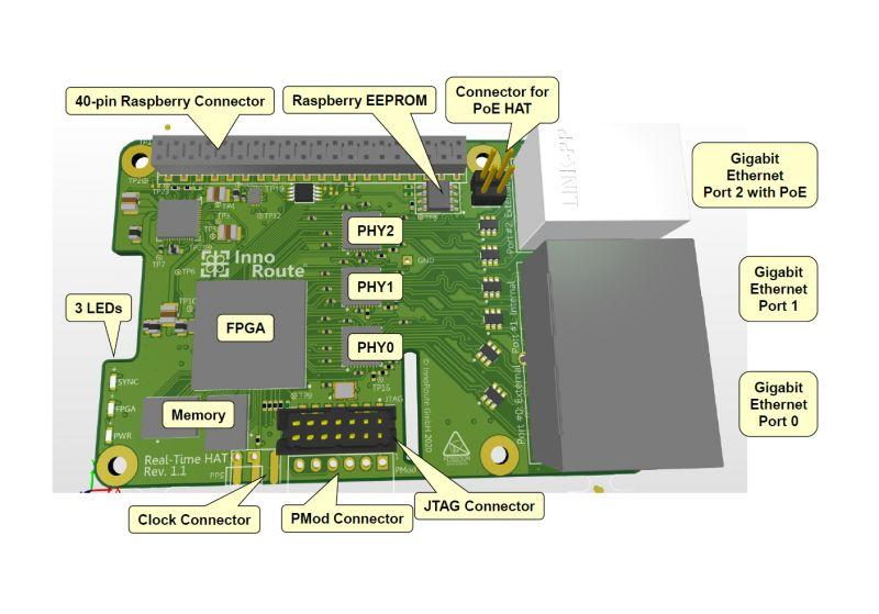 Nowy HAT dla Raspberry Pi 4 wprowadza sieci czasowozależne (TSN)