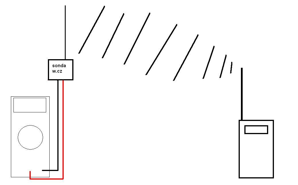 d�ugo�� fabrycznej i niefabrycznej anteny w Midland GXT