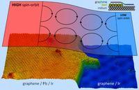 Ołowiowe nanowyspy w morzu grafenu - materiał magnetyczny przyszłości?