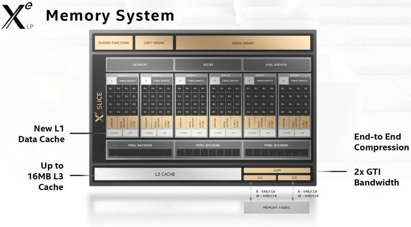 Procesory graficzne Intel Xe - od laptopów po superkomputery