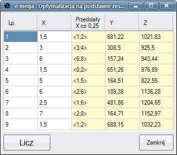 Optymalizacja na podstawie zestawu danych