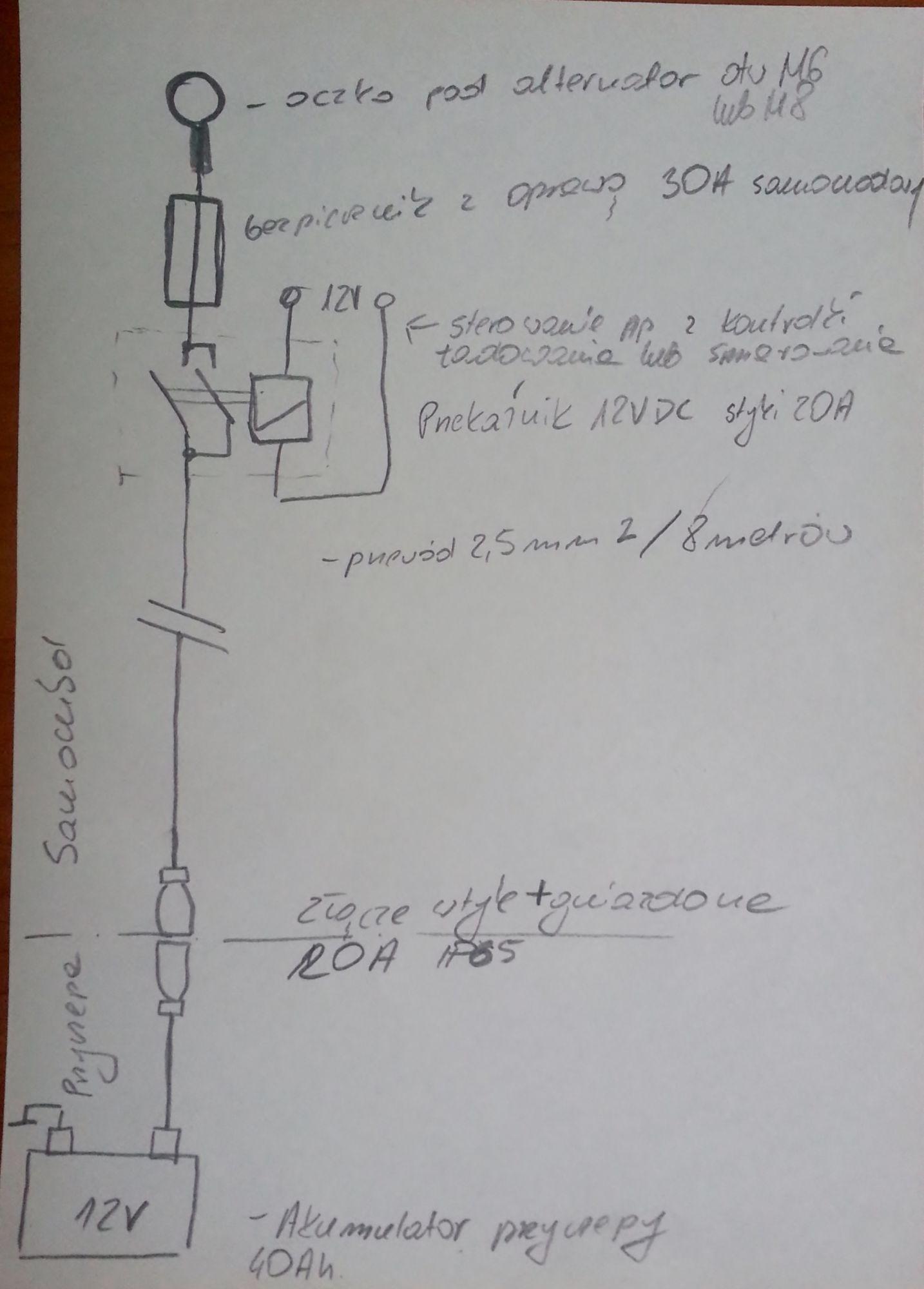 Podłączenie prądu do kempingu