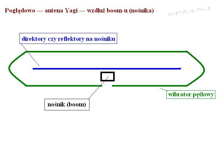 Antena DIPOL 19/21-60 R - Wibrator nie pod��czony do no�nika