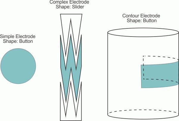 Projektowanie automatyki budynkowej z pojemnościowymi sensorami dotykowymi