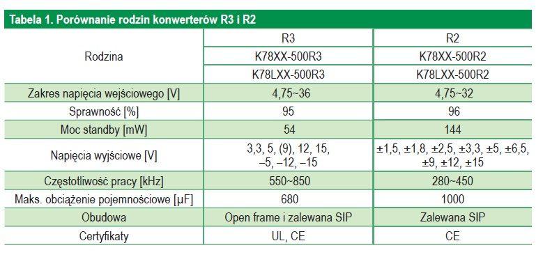 Nieizolowane konwertery DC-DC Mornsun R3 - zamienniki dla tradycyjnych rozwiązań