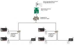 Schemat instalacji TV DVB-T w domu - 6 x TV
