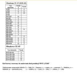 Rozpoznanie diody pojemnościowej CEMI