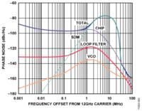 Generator z pętlą PLL pracujący do 13 GHz