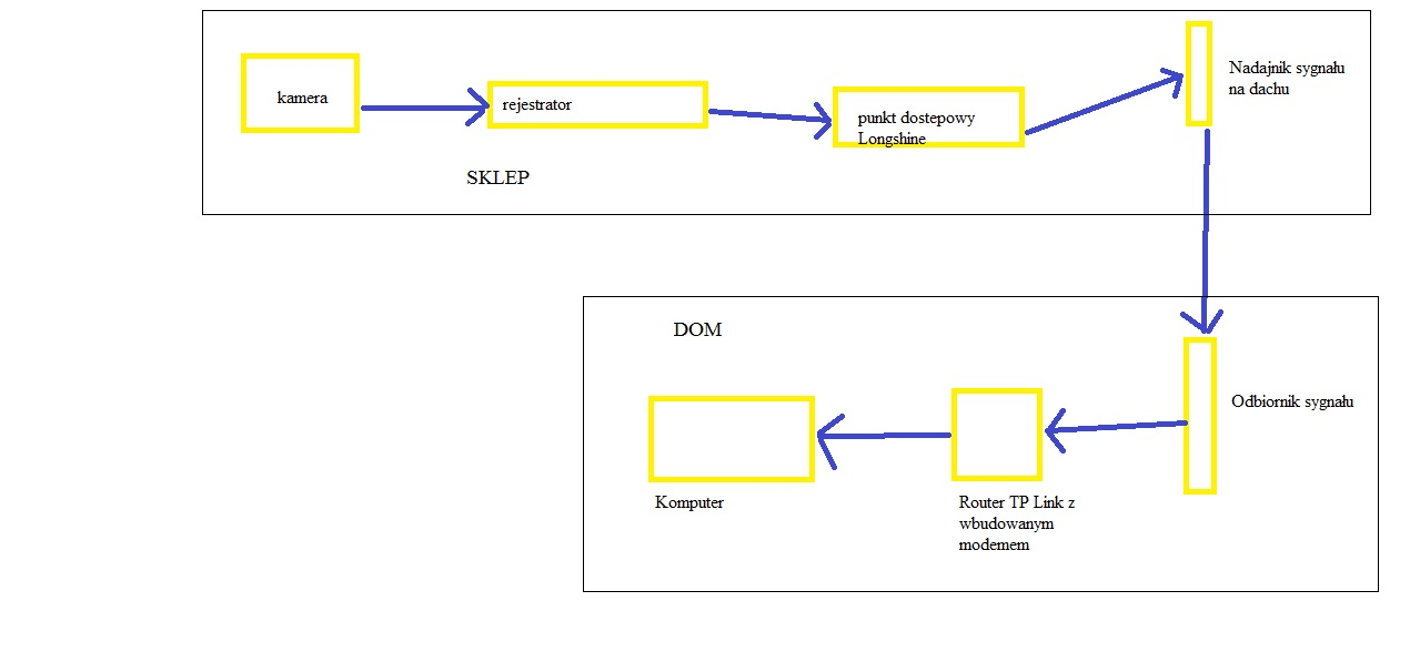 Konfiguracja routera i rejestratora wideo