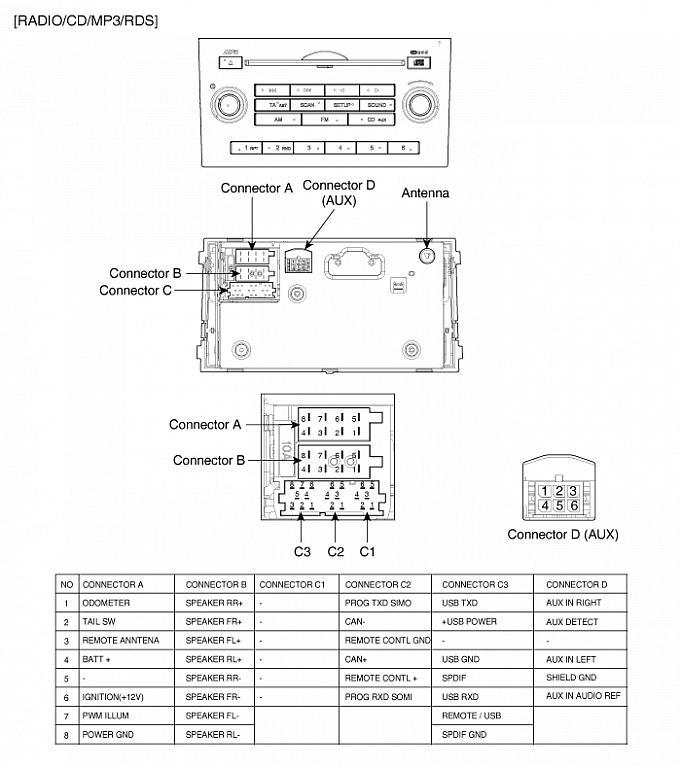 Fabryczne Radio Kia Ceed 2012 I Wzmacniacz
