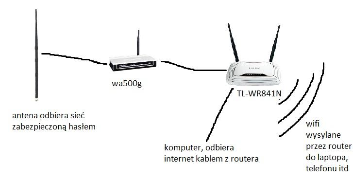 Odbi�r internetu z has�em, problem z konfiguracj� sieci