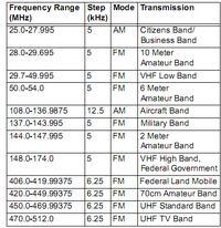 Jaki radioskaner w okolicach 250 - 300z� u�ywany lub nowy, pasmo lotnicze