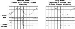 Pomiary wykonywane oscyloskopem