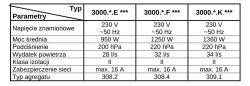 Odkurzacz Zelmer Magnat - Wybór silnika na wymianę