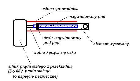 Projekt: podnośnik dla niepełnosprawnych - automatyzacja