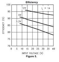 Bateria 9V szybkie rozładowanie