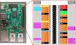 Rasberry Pi 3 jako prosty sterownik kotła gazowego