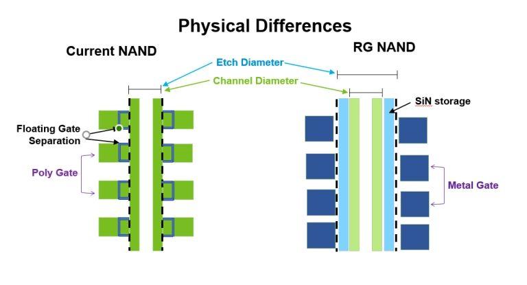 Micron niebawem rozpocznie produkcję i sprzedaż pamięci NAND 3D z 176 warstwami