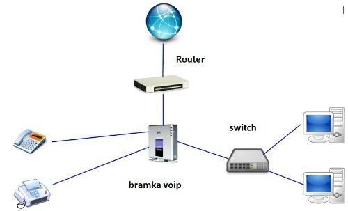 jaka bramka VoIP Cisco/Linksys