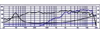 Dobór zwrotnicy i częstotliwości cięcia dla szerokopasmówek (Monacor Sp-200x)