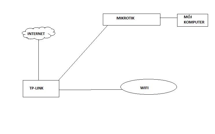 Po��czenie MikroTik RouterBoard 433UAH z routerem TP-Link TD-W8961ND