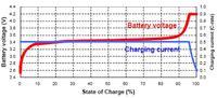 Ładowarka akumulatorów LiFePO4