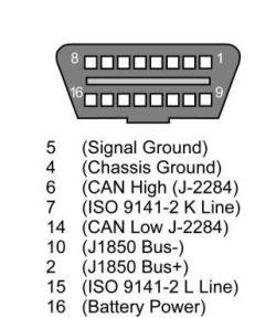 Złącze diagnostyczne w opel astra classic hatchback 1.6 8v 2002r