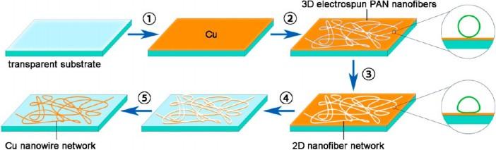 Miedziane nanoprzewody - lepszy zamiennik ITO do wy�wietlaczy