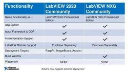 LabVIEW Community - darmowe pakiety dla hobbystów