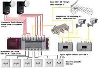 Połączenie SAT, kamer i DVB-T oraz współpraca z multiswitch.
