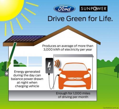 Ford wspólnie z SunPower sprzedawać będzie samochody zasilane energią słoneczną
